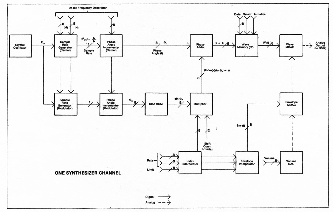 sound synthesis of the Synclavier II as Max/msp-patch
